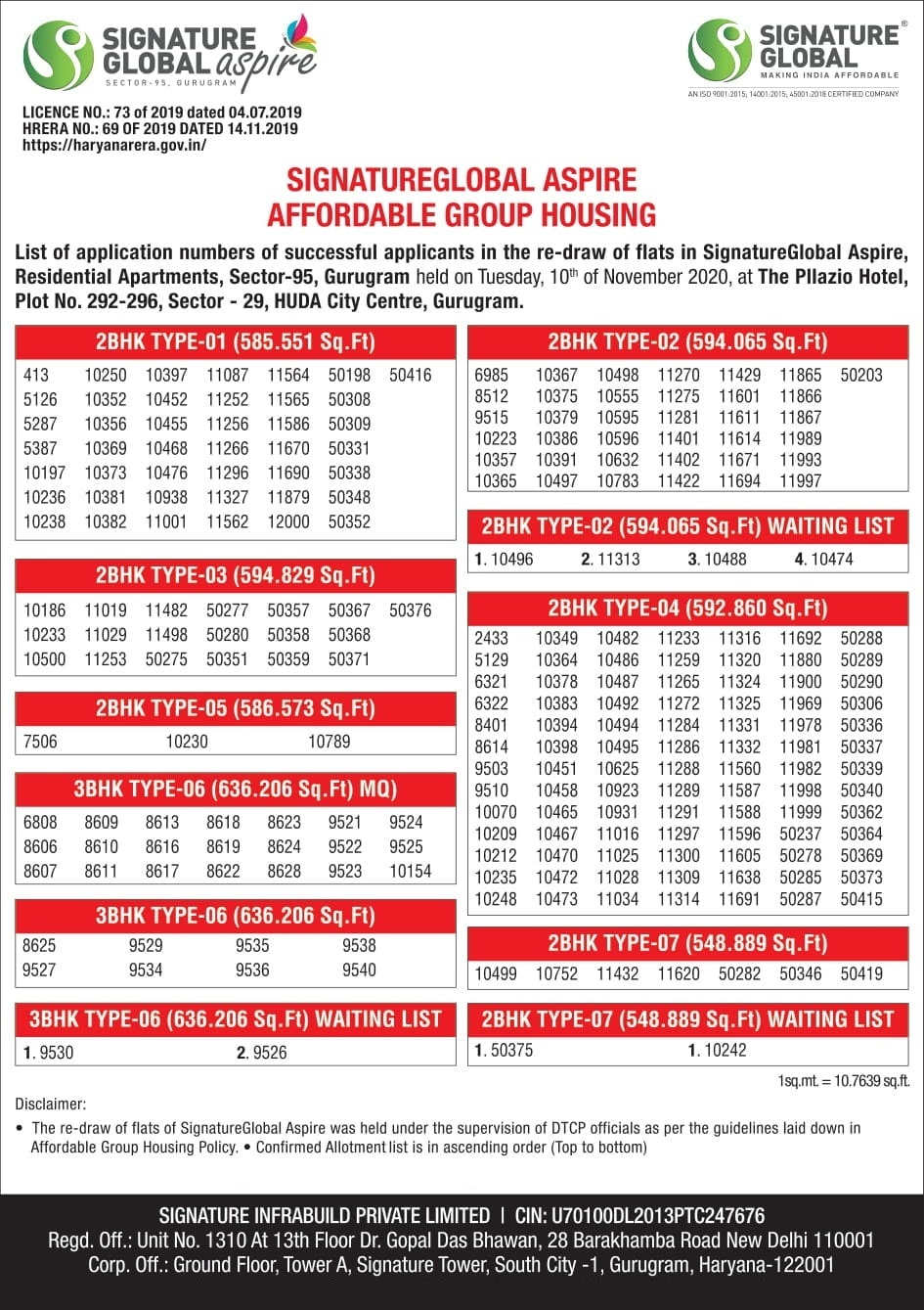 Re-Draw of Results Signature Global Aspire Affordable Housing Sector 95 Gurgaon